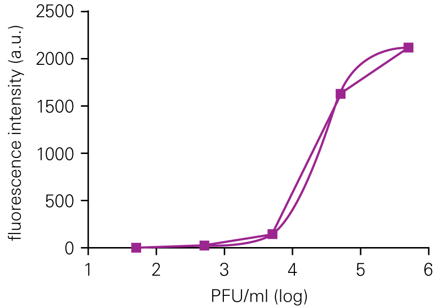 HSV-1 Titration with ICW