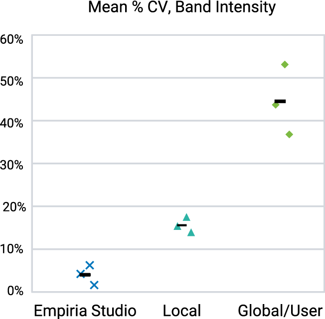 Graph for Quantitative analysis with Empiria Studio was more consistent than local and global background subtraction