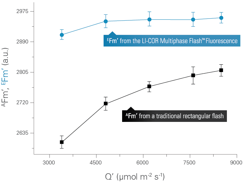 Tradition flash method versus LI-COR's Multiphase Flash Protocol