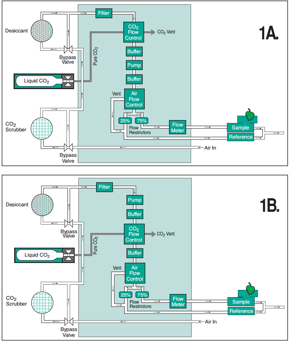 Li 6400 Xt Modification Of 6400xt To Control Low Co2 Offline Supply Drives Leds Figure 1 Simplified Flow Schematic In Either The Astandard Factory Configuration Or B Modified