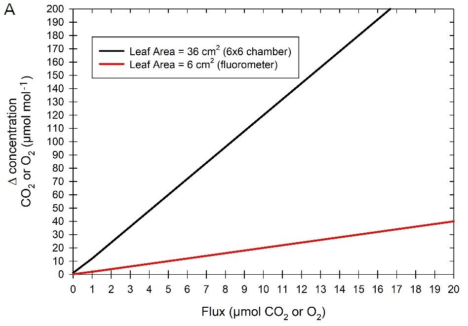 LI-6800 | Leaf-level O2 and CO2 measurements with the LI