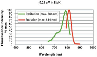 CellVue NIR815 Excitation and Emission Spectra