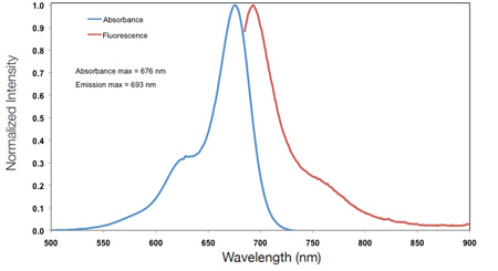 IRDye 680LT Absorption and Emission Spectra