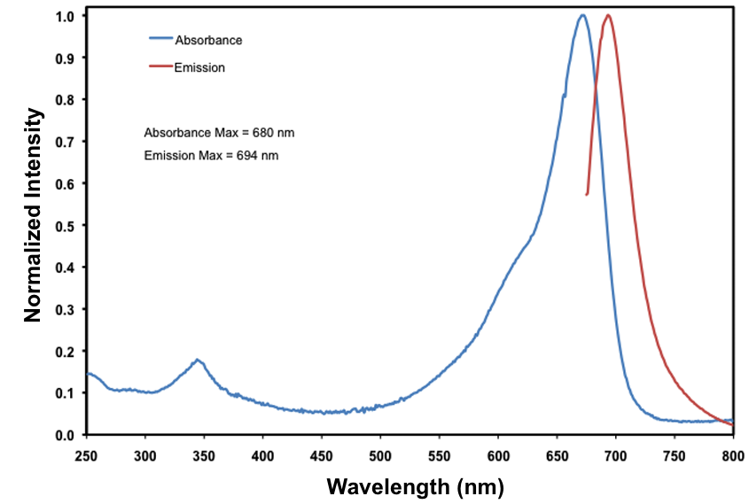 IRDye 680RD Absorption and Emission Spectra