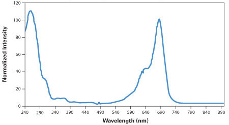 IRDye 700 Phosphoramidite Absorption and Emission Spectra
