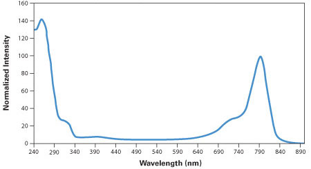 IRDye 800 Phosphoramidite Absorption and Emission Spectra