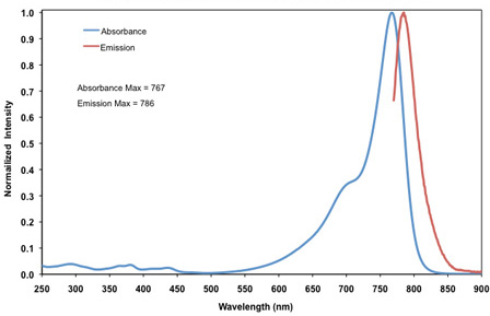 IRDye 800RS Absorption and Emission Spectra